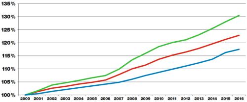 Abbildung2_Bevölkerungswachstum